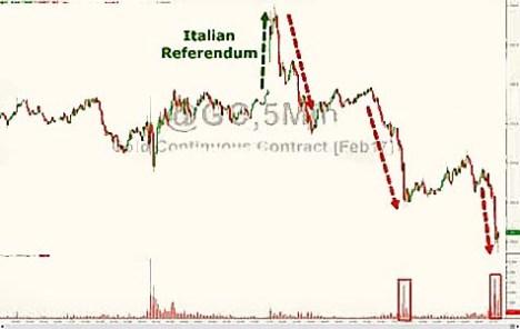 5dec16-gold-manipulated-post-italeave-vote